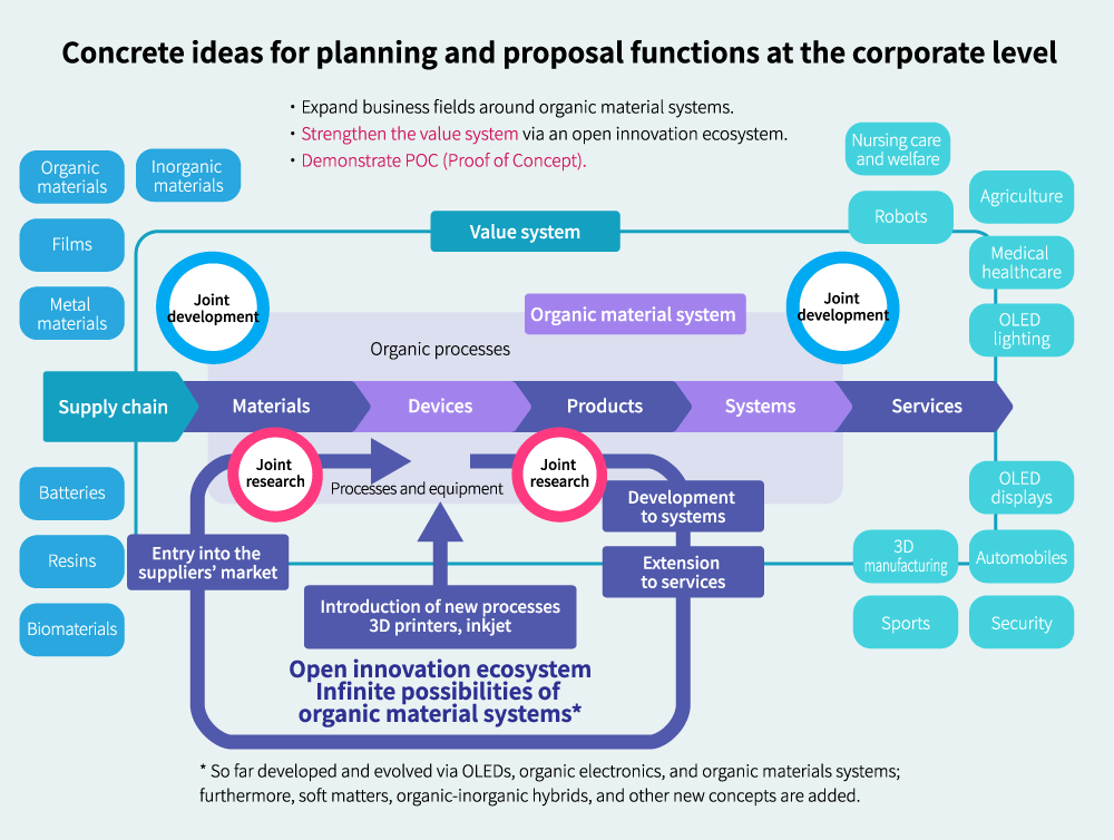 Concrete ideas for planning and proposal functions at the corporate level
